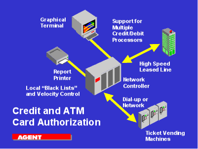 Thesis about transaction processing system